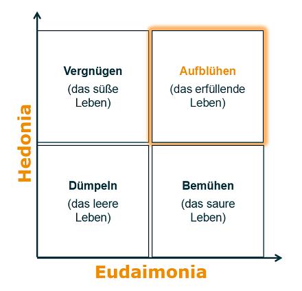 hedonia_eudaimonia